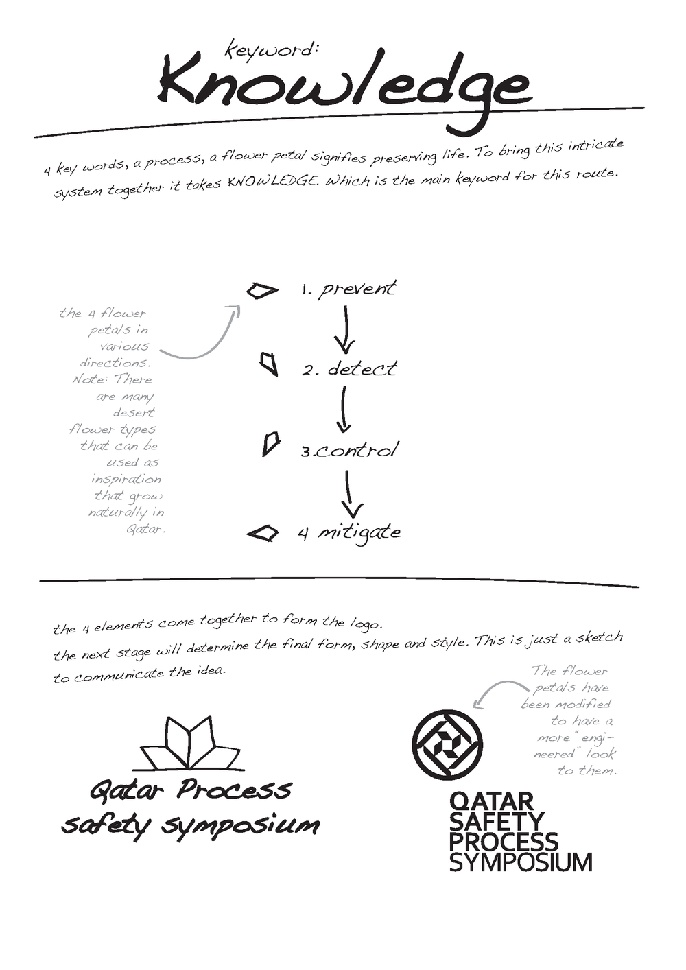 QPSS Creative Orientation in Sketches Presentation_Page_3.png