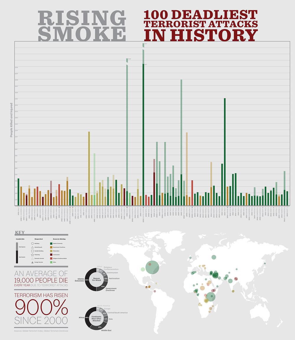 Terrorism Infograph v5.1_1.jpg