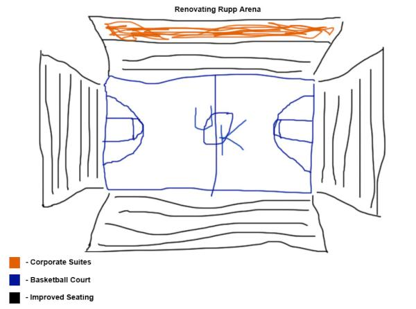 kentuckybasketball :     In an effort to help the debate of renovating and rebuilding Rupp Arena, here's a blue print. I hope this helps the committee.