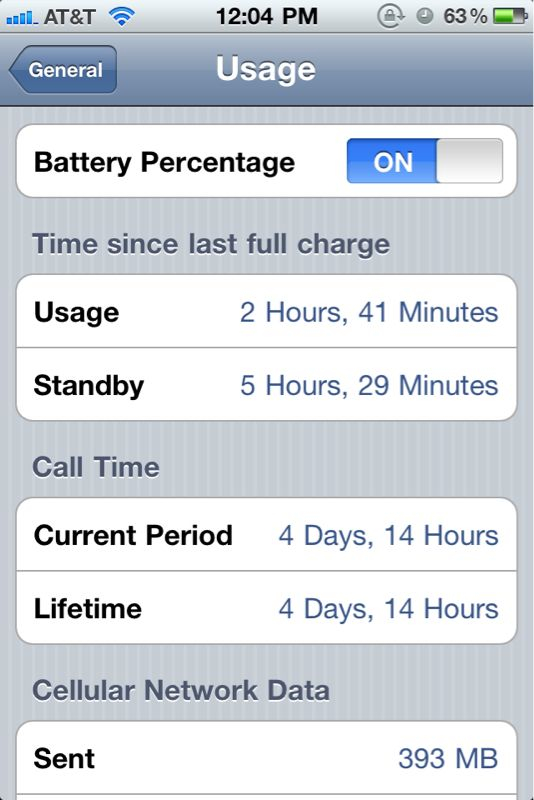 Checkout my usage…I've at school for the past 2 and half hours… :-/