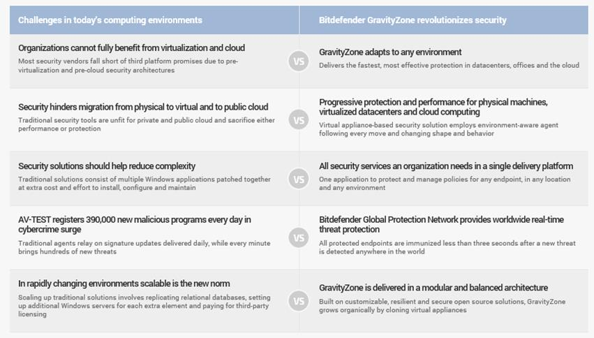 bitdefender enterprise security