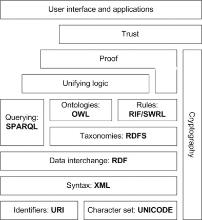 The Semantic Web Stack