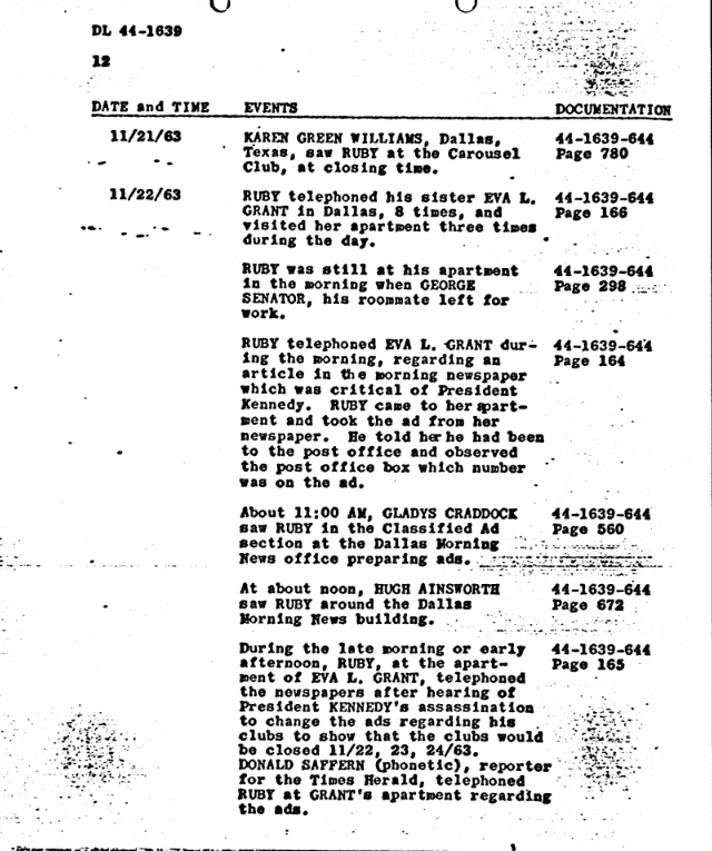 AN Official Chronolgy of Jack Ruby's Activities