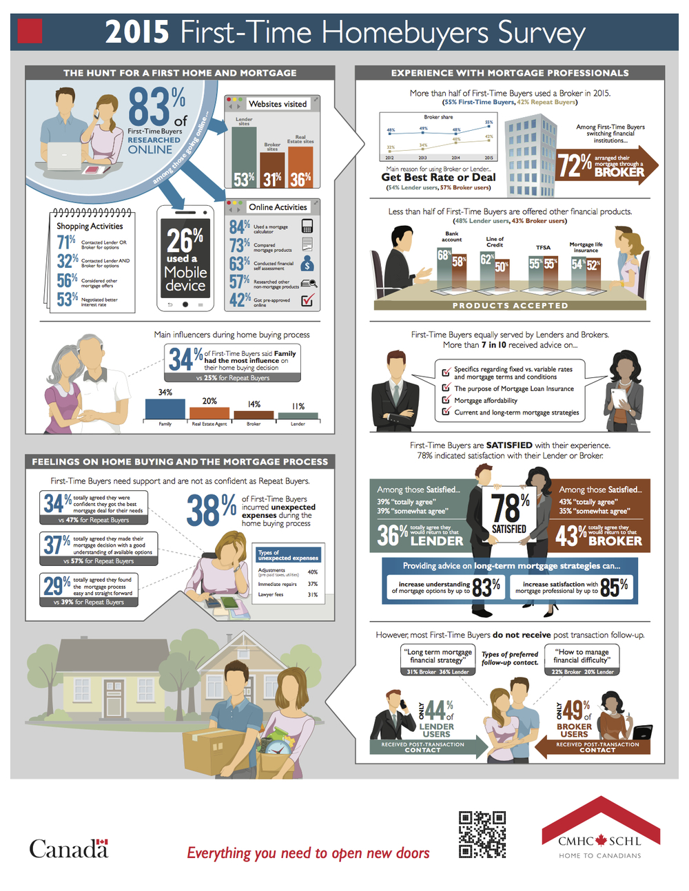 2015 cmhc first time home buyer survey infographic