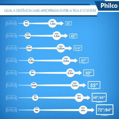 Distância entre Sofá e a TV. Fonte: http://www.philco.com.br/