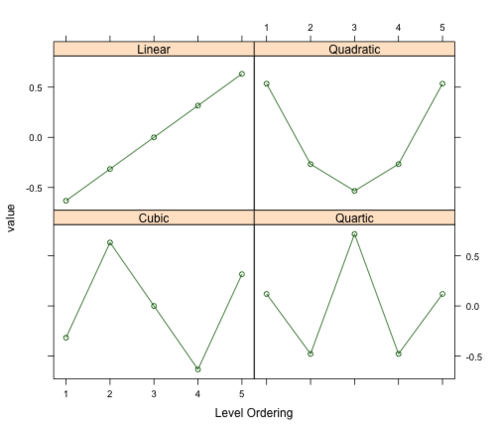The Basics of Encoding Categorical Data for Predictive Models