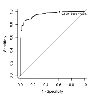 Optimizing Probability Thresholds for Class Imbalances