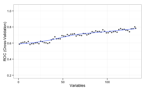Simulated Annealing Feature Selection | R-bloggers