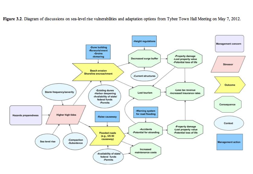 Original VCAPS Community Discussion Diagram