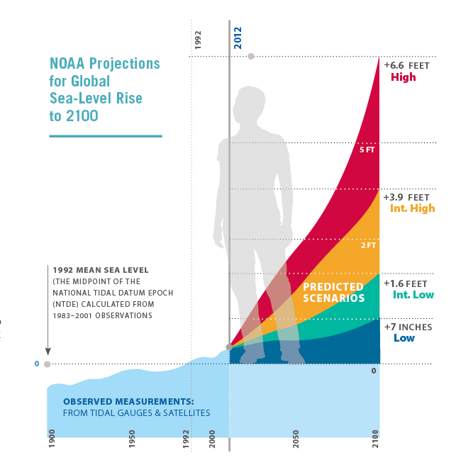 Visualizing Sea Level Rise historical data and predicted scnenarios.