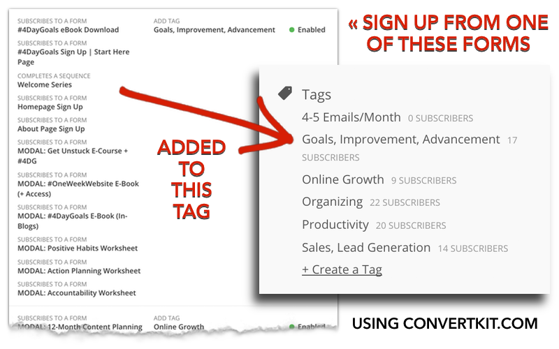Here's an example of automatically segmenting your email list using a tool like ConvertKit. You're able to set up your email opt-in forms (in this case, all content upgrades and lead magnets) and segment your subscribers by interests?the form they opted in from. Click through to check out more on Content Upgrades to increase your email subscribers and content value.