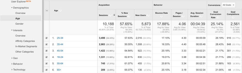 "Example of April 2016's ""Age"" breakdown results in Google Analytics."