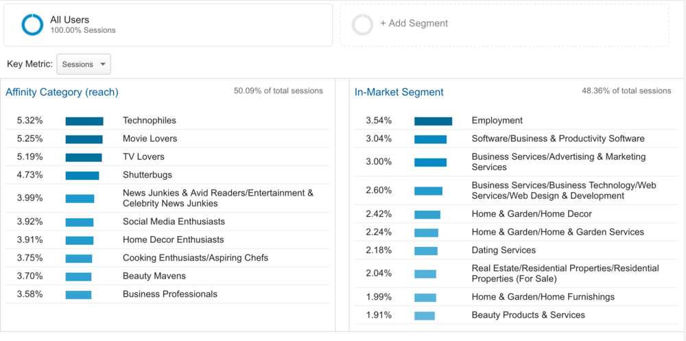 Affinity Category an In-Market Segment on Google Analytics (Example)