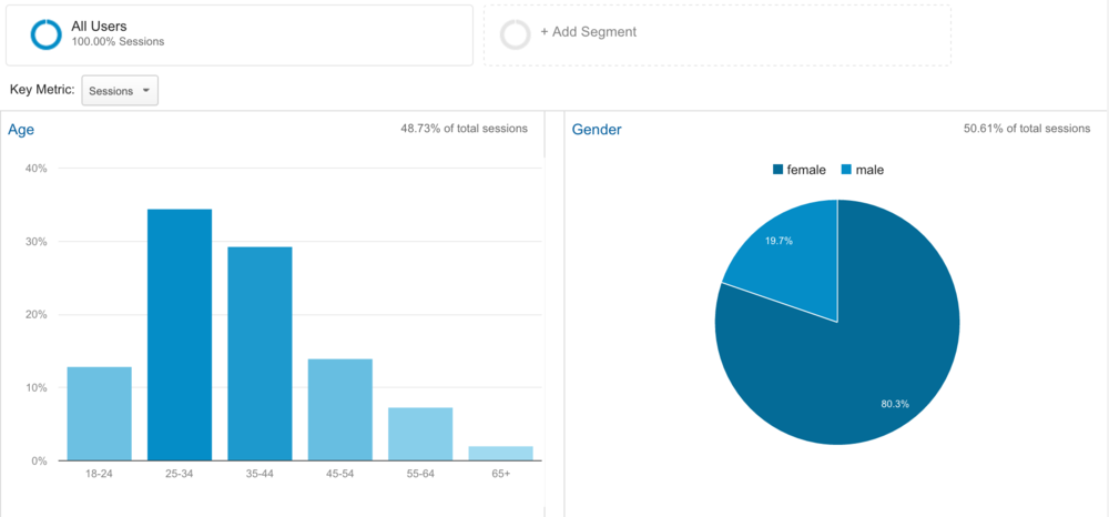 Are your current readers predominantly male or female? Breaking down a Google Analytics report.