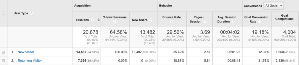 Goal conversions between New and Returning Visitors (example) in Google Analytics.