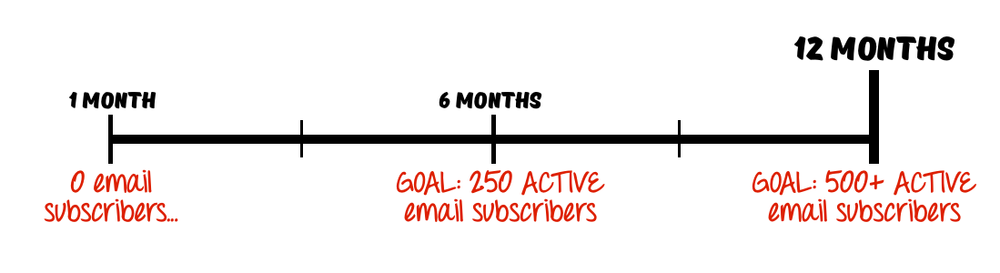 Example of scheduled, incremental goal setting