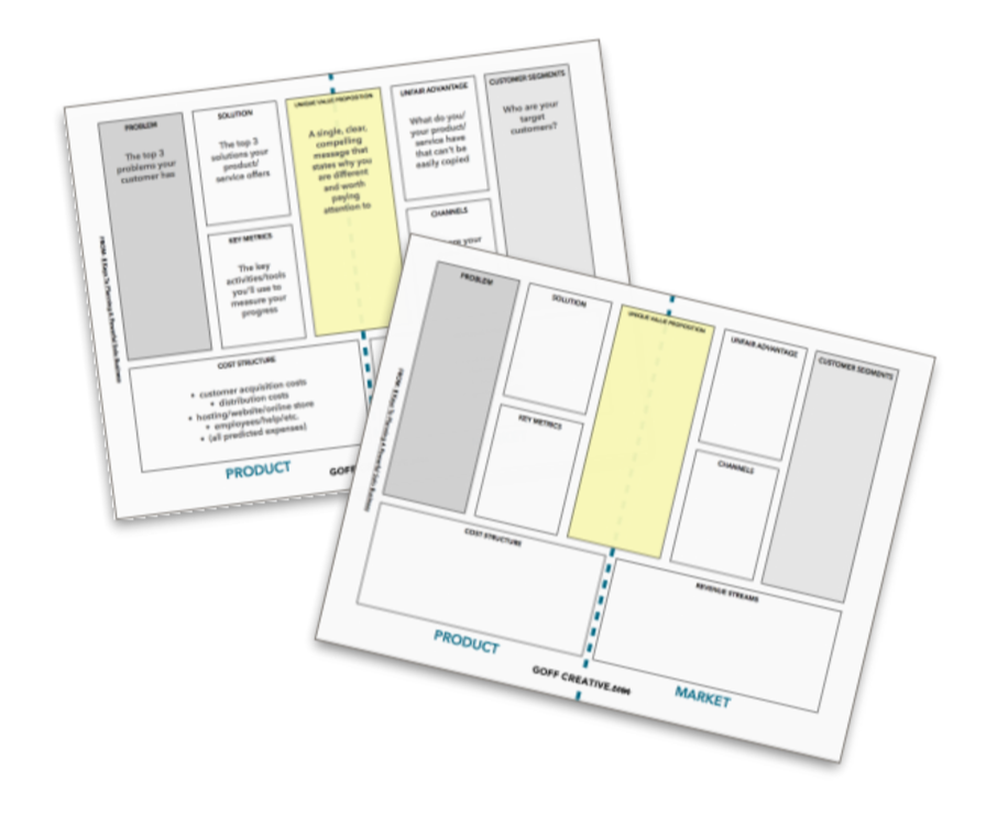 Lean Canvas Worksheets from Sara Eatherton-Goff of GoffCreative.com