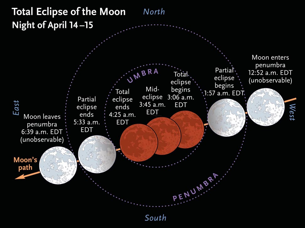 A highlite of 2014 - the April Total Lunar Eclipse