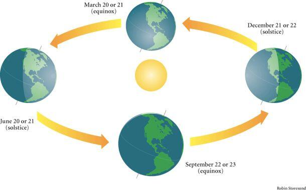 The Earth's axis is tilted 23.4 degrees. Today, March 20, we receive equal day and night, thus, the 'equinox'.