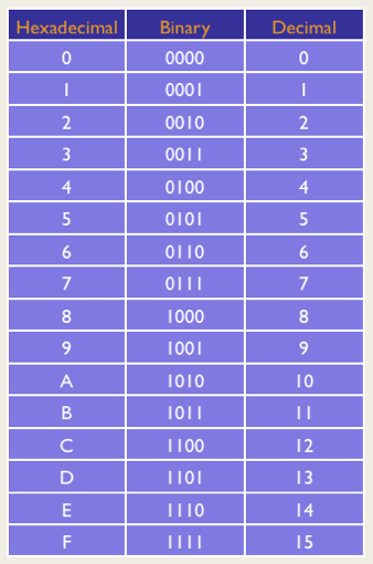 Hex/Binary/Decimal Conversion Table. Single-Digit Hex can represent 4 Bits or one Nibble
