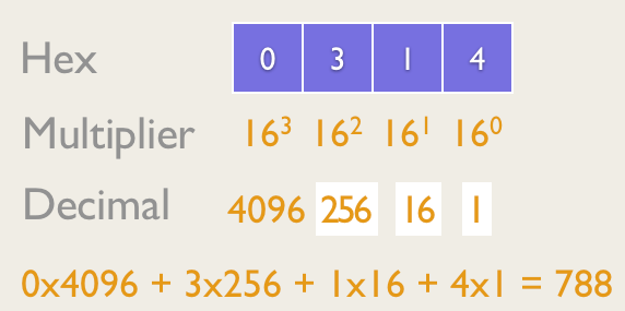 Hex to Dec  Conversion follows the same principle as Binary Conversions