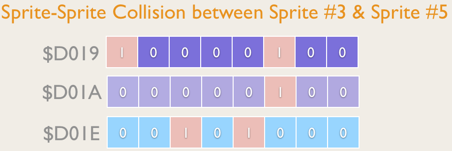 Registers affected when two Sprites collided and notification by Interrupt was requested.