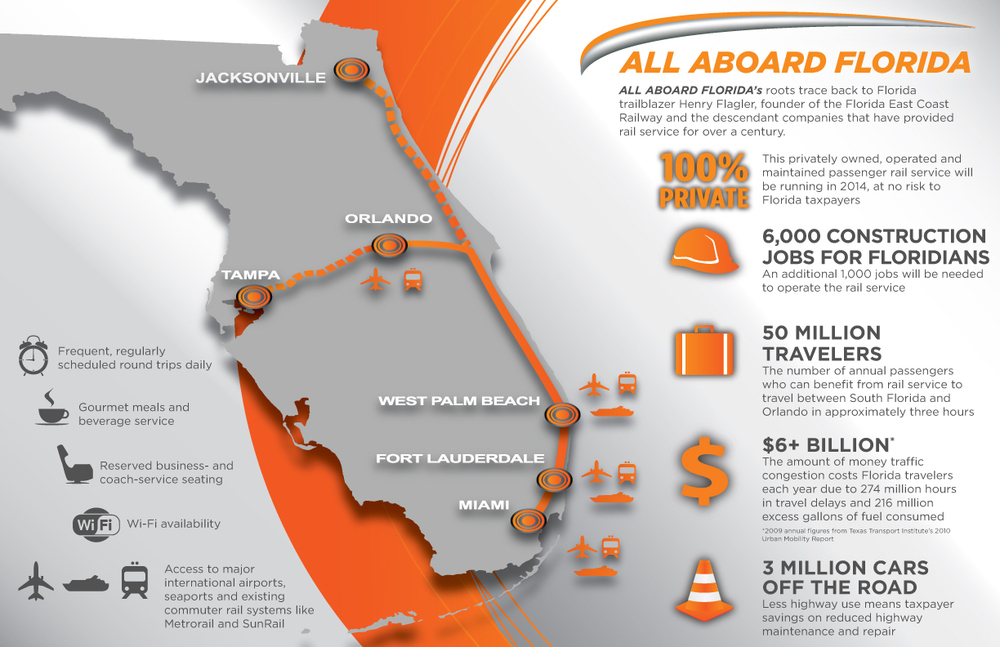 All Aboard Florida - Infographic.jpg
