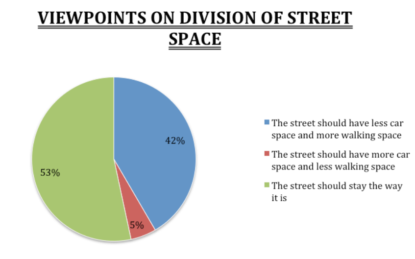 Building to building, most of University Place is currently allotted for cars--driving and parking--rather than for sidewalks and pedestrian space. Do you think…