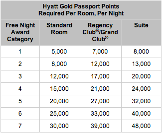 hyatt redemption 2013 devaluation.png
