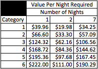 club carlson value per night.png