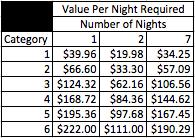 club carlson value per night.png