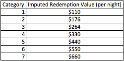 hyatt 2014 imputed redemption value