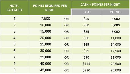 marriott-cash-points.png