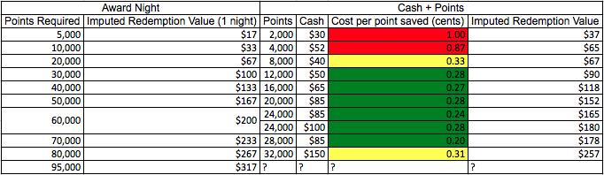 hilton-points-cash-analysis.png