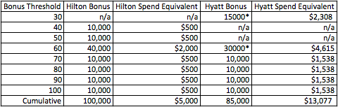 hilton-hyatt-bonus-thresholds.png