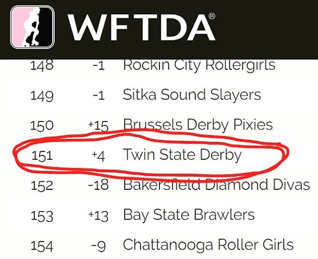 June 30th rankings are finally out and Twin State Derby continues to climb - we moved up four spots this month to 151!! We are excited to play the @baystatebrawlers on August 11th in Fitchburg, MA - rankings predict this game will be VERY competitive. Mark your calendars now so you can make the trek south to support us!  #twinstatederby #UpperValleyVixens  #movingonup #that8wheellife #wftda #hardworkspaysoff #fitgritwintogether