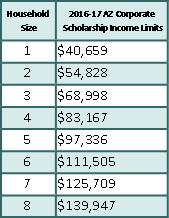 2017/18 Corporate Scholarship Family Income Guidelines (All amounts are GROSS income.)