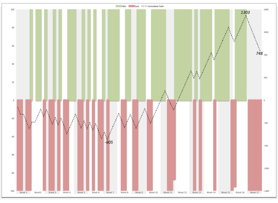 2013 Season Performance (Green bars represent correct picks, Red bars represent incorrect picks, Grey Line is cumulative performance)