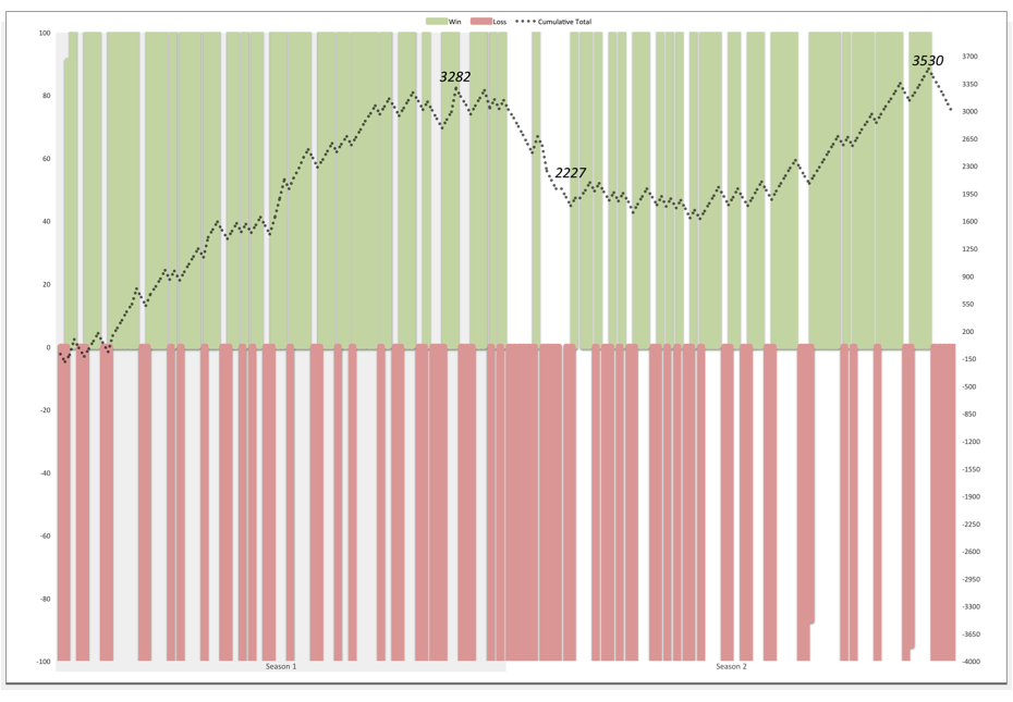 """All-Time Performance(Green bars represent correct picks, Red bars represent incorrect picks, Grey Line is cumulative performance) A Quick Note – We used different and varying unit sizes in 2012 and thus a """"win"""" in 2012 could be worth more (or less) than a """"win"""" in 2013."""