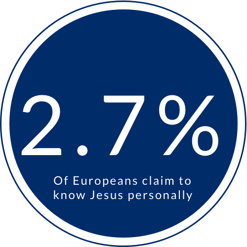 2.7 percent of europeans claim to know Jesus.png