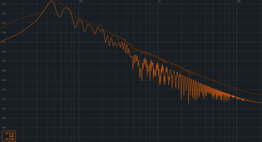 Hove your cursor over the top of the lowest frequency peak to determine the pitch of the drum.