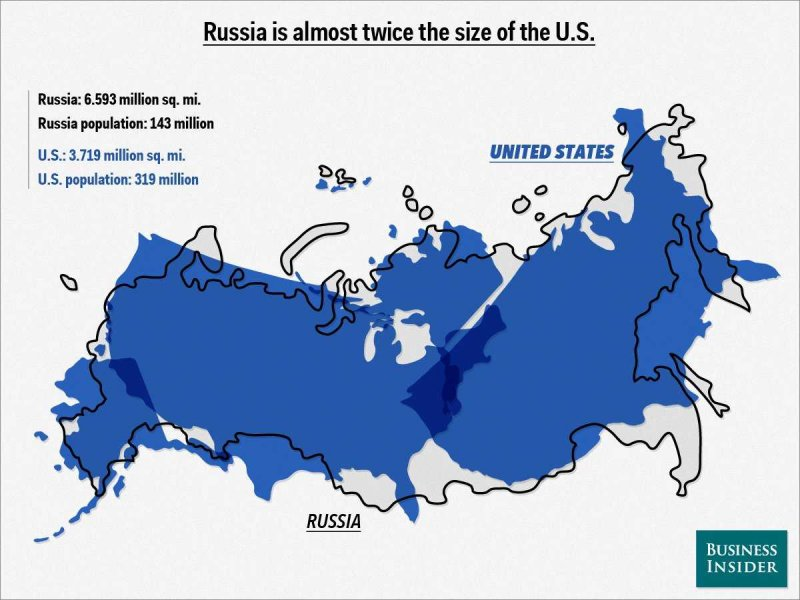 united states as compared to russia.