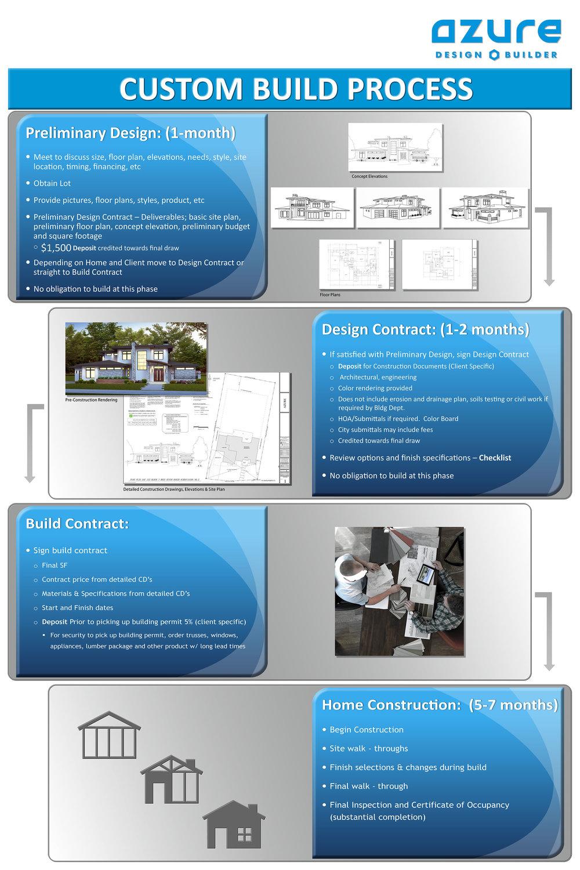 Process Poster (8x12inch).jpg