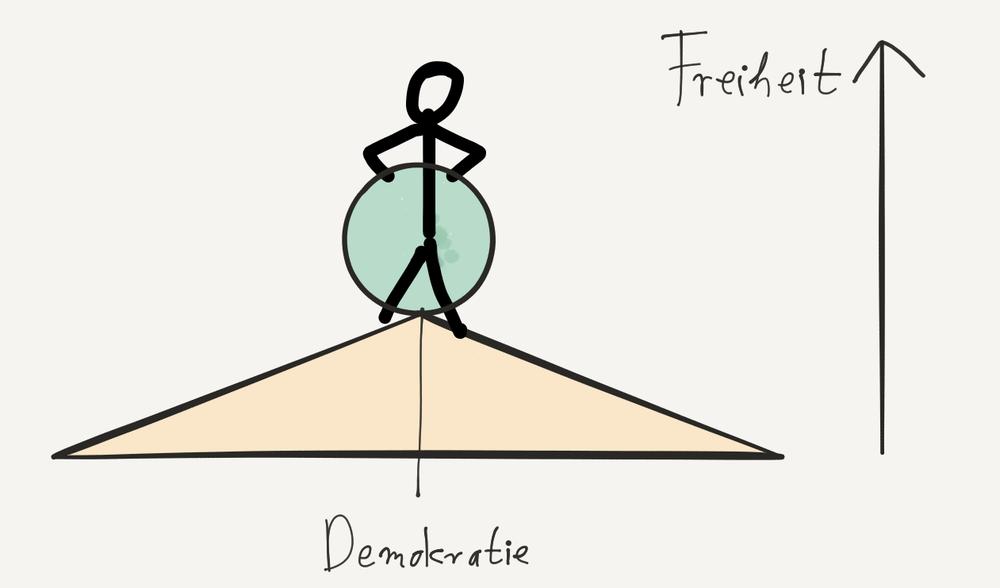 Demokratie ist, eine sehr große und schwere Kugel auf einer sehr knappen Spitze zu balancieren.