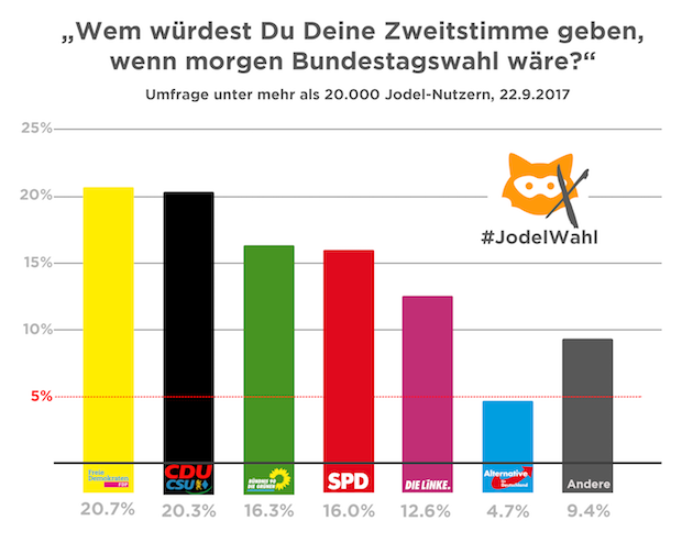 Die Jodelwahl - Quelle:  gruenderszene.de