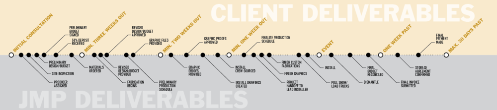 Production Timeline with client responsibility for special events