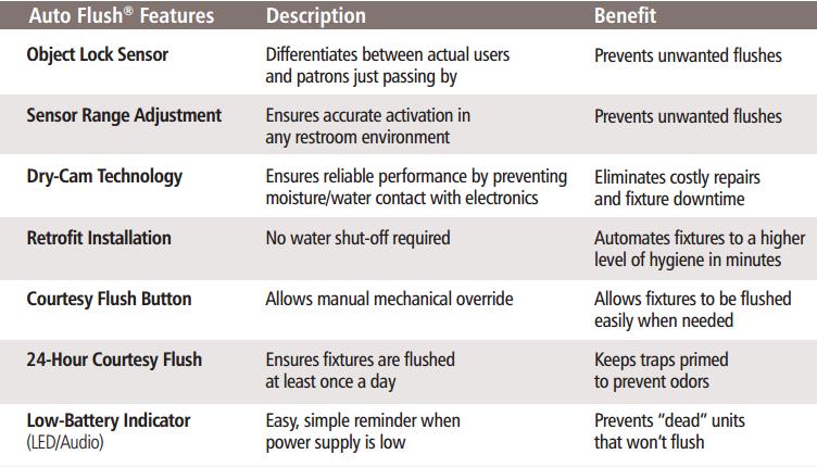 Autoflush Features