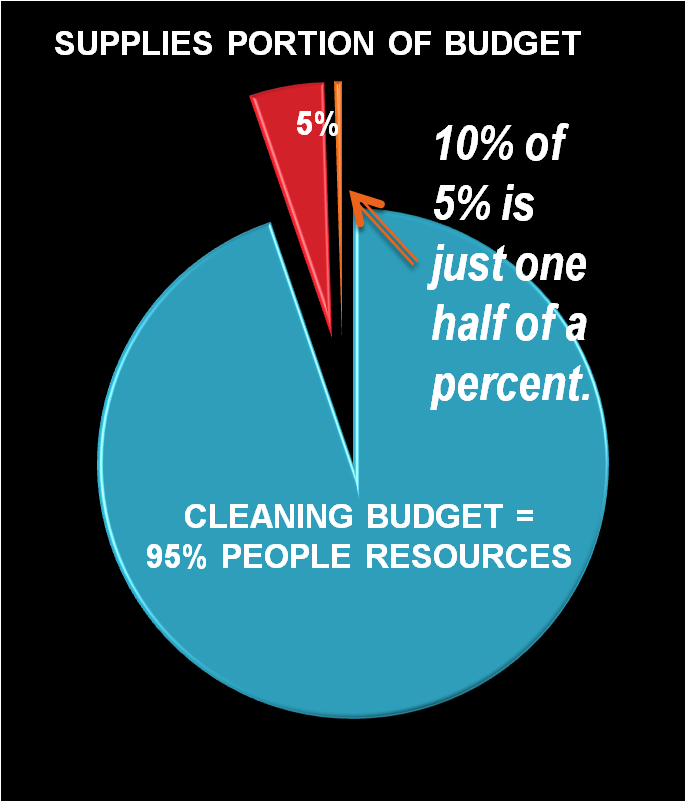 People costs are 95% of the cleaning department budget.