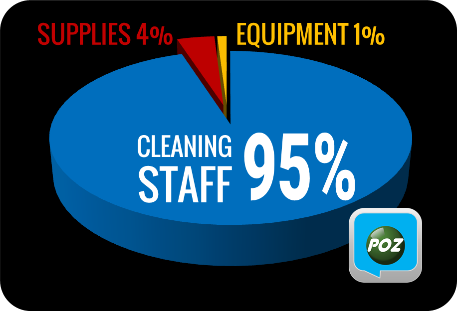 95% of cleaning budget is labor