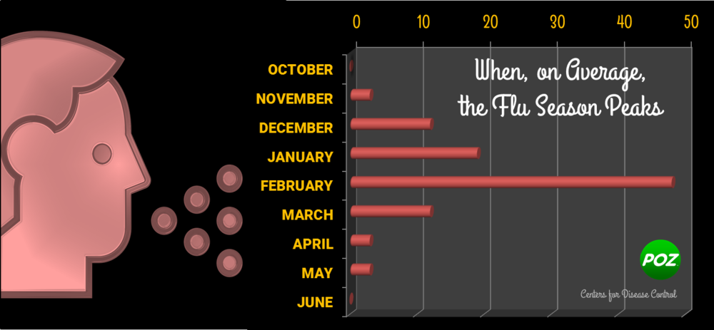 Peak_flu_season_CDC.png
